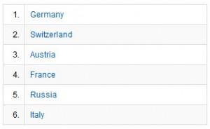 Länder, aus denen wir die meisten Zugriffe verzeichnen.